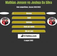 Mathias Jensen vs Joshua Da Silva h2h player stats