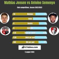 Mathias Jensen vs Antoine Semenyo h2h player stats