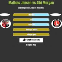 Mathias Jensen vs Albi Morgan h2h player stats