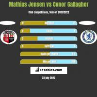 Mathias Jensen vs Conor Gallagher h2h player stats