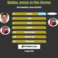 Mathias Jensen vs Finn Stevens h2h player stats
