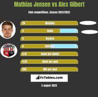 Mathias Jensen vs Alex Gilbert h2h player stats