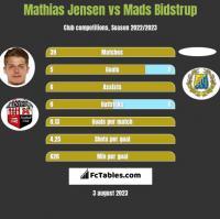 Mathias Jensen vs Mads Bidstrup h2h player stats