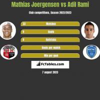 Mathias Joergensen vs Adil Rami h2h player stats