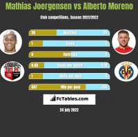 Mathias Joergensen vs Alberto Moreno h2h player stats