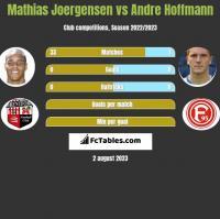 Mathias Joergensen vs Andre Hoffmann h2h player stats