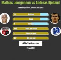 Mathias Joergensen vs Andreas Bjelland h2h player stats