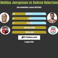 Mathias Joergensen vs Andrew Robertson h2h player stats