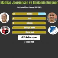 Mathias Joergensen vs Benjamin Huebner h2h player stats