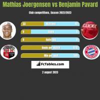 Mathias Joergensen vs Benjamin Pavard h2h player stats