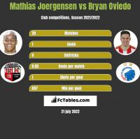 Mathias Joergensen vs Bryan Oviedo h2h player stats