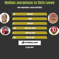 Mathias Joergensen vs Chris Loewe h2h player stats