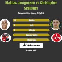Mathias Joergensen vs Christopher Schindler h2h player stats