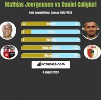 Mathias Joergensen vs Daniel Caligiuri h2h player stats