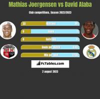 Mathias Joergensen vs David Alaba h2h player stats