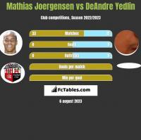 Mathias Joergensen vs DeAndre Yedlin h2h player stats