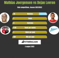 Mathias Joergensen vs Dejan Lovren h2h player stats