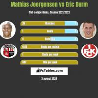 Mathias Joergensen vs Eric Durm h2h player stats