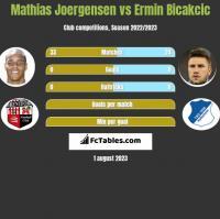 Mathias Joergensen vs Ermin Bicakcic h2h player stats