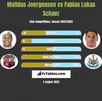 Mathias Joergensen vs Fabian Lukas Schaer h2h player stats
