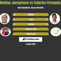 Mathias Joergensen vs Federico Fernandez h2h player stats
