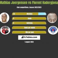 Mathias Joergensen vs Florent Hadergjonaj h2h player stats