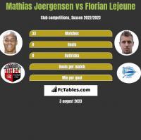 Mathias Joergensen vs Florian Lejeune h2h player stats