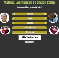 Mathias Joergensen vs Gaston Campi h2h player stats
