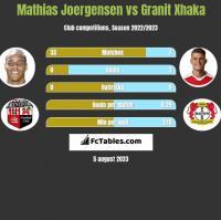 Mathias Joergensen vs Granit Xhaka h2h player stats