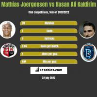 Mathias Joergensen vs Hasan Ali Kaldirim h2h player stats