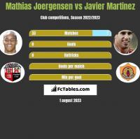 Mathias Joergensen vs Javier Martinez h2h player stats
