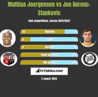 Mathias Joergensen vs Jon Gorenc-Stankovic h2h player stats