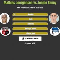 Mathias Joergensen vs Jonjoe Kenny h2h player stats
