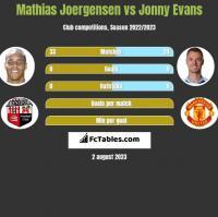Mathias Joergensen vs Jonny Evans h2h player stats