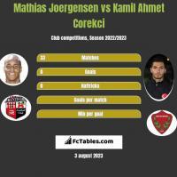 Mathias Joergensen vs Kamil Ahmet Corekci h2h player stats