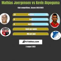 Mathias Joergensen vs Kevin Akpoguma h2h player stats