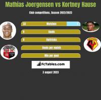 Mathias Joergensen vs Kortney Hause h2h player stats