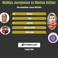 Mathias Joergensen vs Markus Suttner h2h player stats