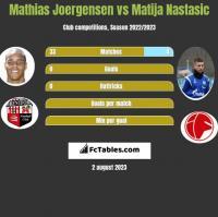 Mathias Joergensen vs Matija Nastasić h2h player stats