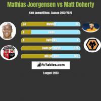 Mathias Joergensen vs Matt Doherty h2h player stats