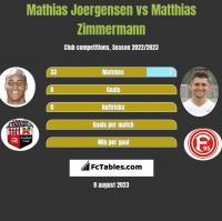 Mathias Joergensen vs Matthias Zimmermann h2h player stats