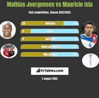 Mathias Joergensen vs Mauricio Isla h2h player stats