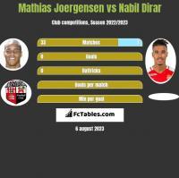 Mathias Joergensen vs Nabil Dirar h2h player stats