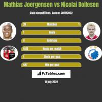 Mathias Joergensen vs Nicolai Boilesen h2h player stats
