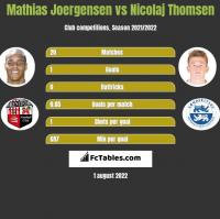 Mathias Joergensen vs Nicolaj Thomsen h2h player stats