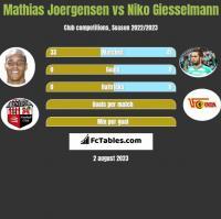 Mathias Joergensen vs Niko Giesselmann h2h player stats