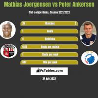 Mathias Joergensen vs Peter Ankersen h2h player stats
