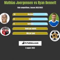 Mathias Joergensen vs Ryan Bennett h2h player stats