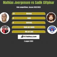 Mathias Joergensen vs Sadik Ciftpinar h2h player stats