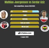 Mathias Joergensen vs Serdar Aziz h2h player stats